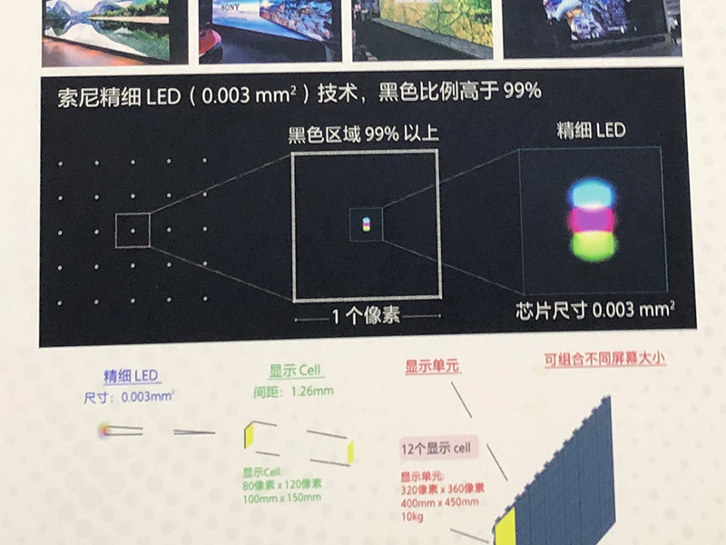 Sony Micro LED Display System