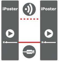 LED Poster Display Multi-Screen